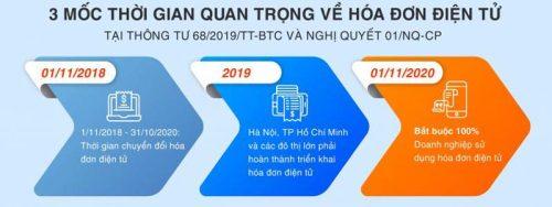Thời gian bắt buộc sử dụng hóa đơn điện tử (NEW)